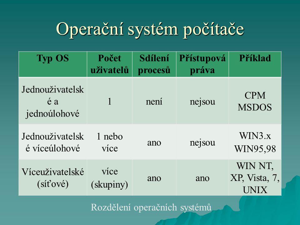 Operační systém počítače Typ OSPočet uživatelů Sdílení procesů Přístupová práva Příklad Jednouživatelsk é a jednoúlohové 1nenínejsou CPM MSDOS Jednouž