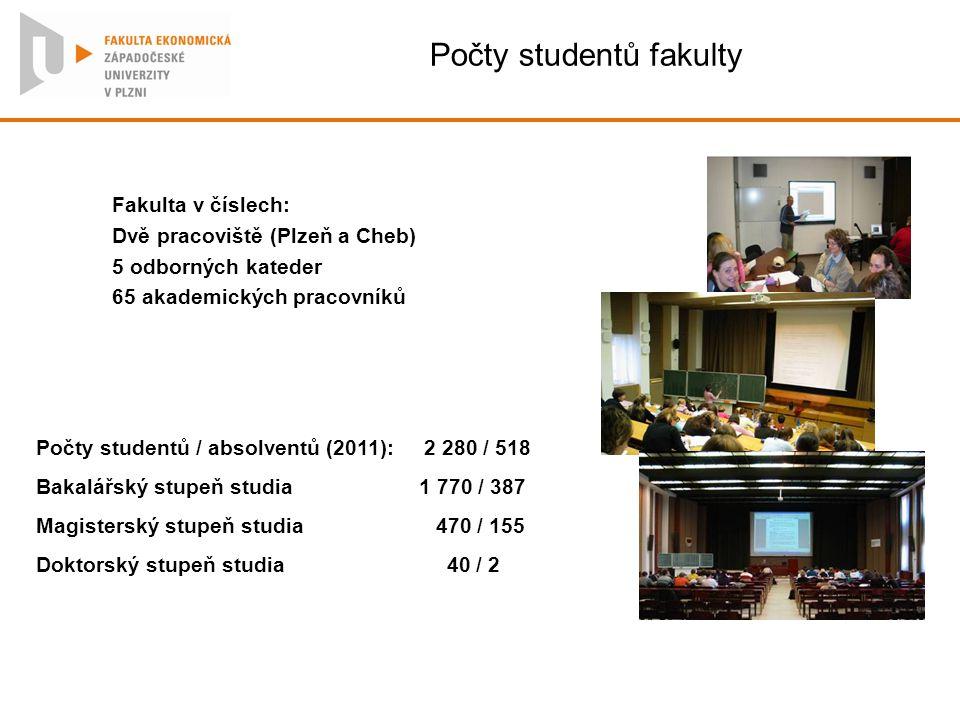 Počty studentů fakulty Fakulta v číslech: Dvě pracoviště (Plzeň a Cheb) 5 odborných kateder 65 akademických pracovníků Počty studentů / absolventů (20