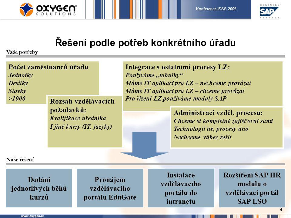 """Konference ISSS 2005 4 Řešení podle potřeb konkrétního úřadu Počet zaměstnanců úřadu Jednotky Desítky Stovky >1000 Rozsah vzdělávacích požadavků: Kvalifikace úředníka I jiné kurzy (IT, jazyky) Integrace s ostatními procesy LZ: Používáme """"tabulky Máme IT aplikaci pro LZ – nechceme provázat Máme IT aplikaci pro LZ – chceme provázat Pro řízení LZ používáme moduly SAP Administraci vzděl."""