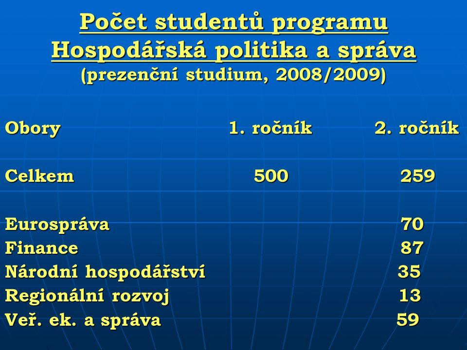 Počet studentů programu Hospodářská politika a správa (prezenční studium, 2008/2009) Obory 1. ročník 2. ročník Celkem 500 259 Eurospráva 70 Finance 87