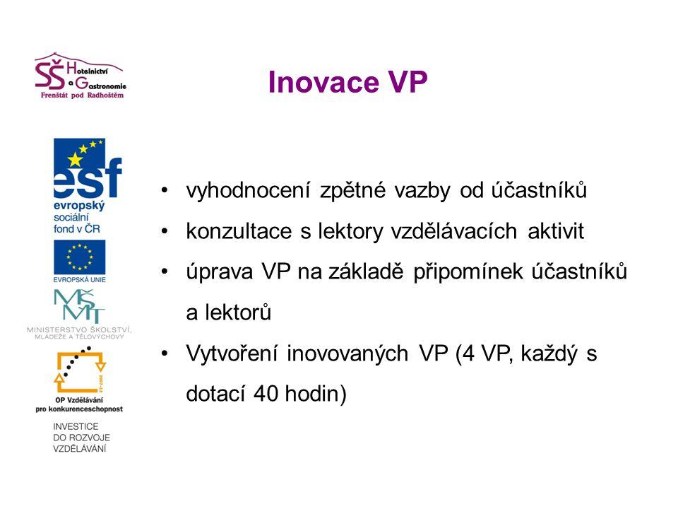 Inovace VP vyhodnocení zpětné vazby od účastníků konzultace s lektory vzdělávacích aktivit úprava VP na základě připomínek účastníků a lektorů Vytvoření inovovaných VP (4 VP, každý s dotací 40 hodin)