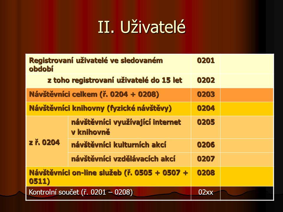 II. Uživatelé Registrovaní uživatelé ve sledovaném období 0201 z toho registrovaní uživatelé do 15 let z toho registrovaní uživatelé do 15 let0202 Náv