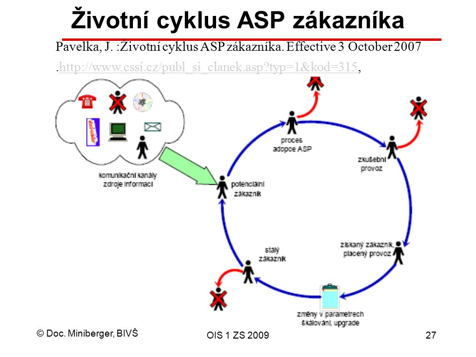 © Doc. Miniberger, BIVŠ OIS 1 ZS 200927 Životní cyklus ASP zákazníka Pavelka, J. :Životní cyklus ASP zákazníka. Effective 3 October 2007.http://www.cs