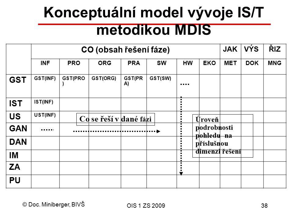 © Doc. Miniberger, BIVŠ OIS 1 ZS 200938 Konceptuální model vývoje IS/T metodikou MDIS CO (obsah řešení fáze) JAKVÝSŘIZ INFPROORGPRASWHWEKOMETDOKMNG GS