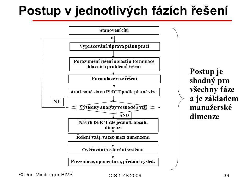 © Doc. Miniberger, BIVŠ OIS 1 ZS 200939 Postup v jednotlivých fázích řešení Stanovení cílů Vypracování /úprava plánu prací Porozumění řešení oblastí a