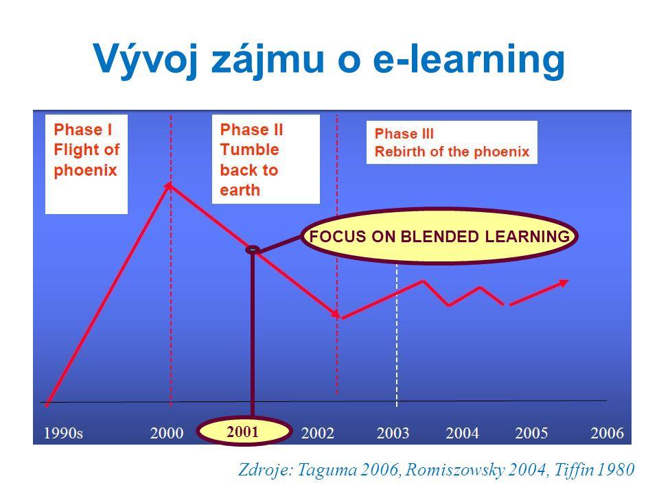 Výuka v Severní Americe a Evropě bez technologií studijní opory laptopy ve třídě prezenční + e-learning vše distančně Proporce jednotlivých typů výuky s použitím e-learningu Blended learning Zdroj: Bates 2009