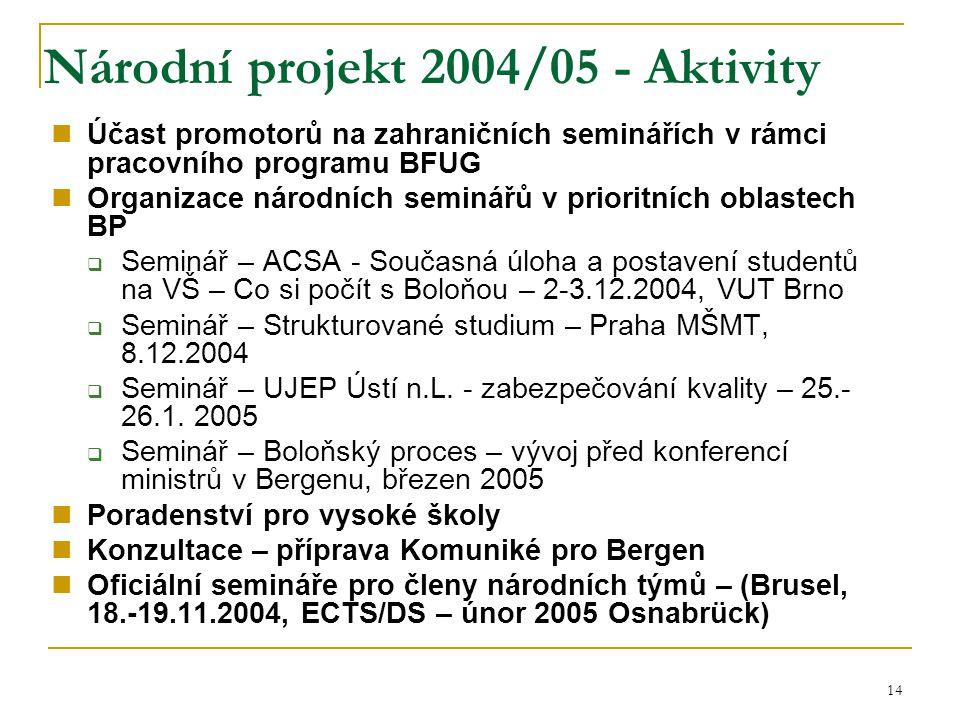 14 Národní projekt 2004/05 - Aktivity Účast promotorů na zahraničních seminářích v rámci pracovního programu BFUG Organizace národních seminářů v prio