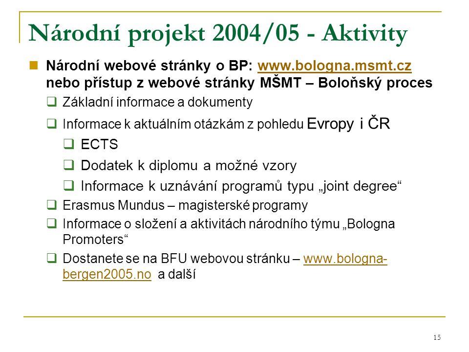 15 Národní projekt 2004/05 - Aktivity Národní webové stránky o BP: www.bologna.msmt.cz nebo přístup z webové stránky MŠMT – Boloňský proceswww.bologna
