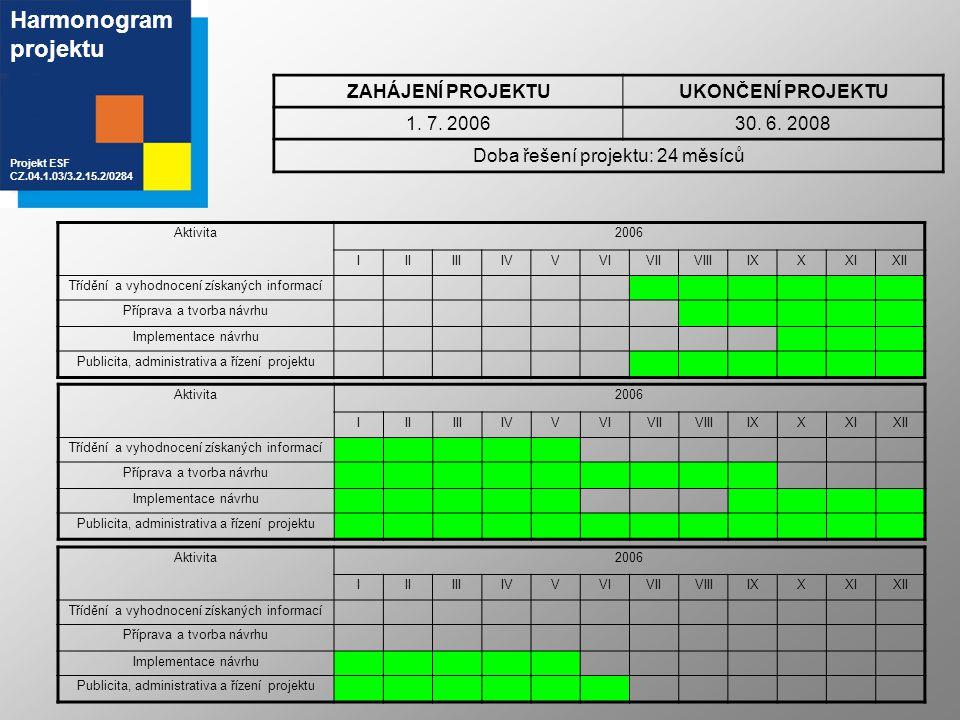Harmonogram projektu Projekt ESF CZ.04.1.03/3.2.15.2/0284 ZAHÁJENÍ PROJEKTUUKONČENÍ PROJEKTU 1. 7. 200630. 6. 2008 Doba řešení projektu: 24 měsíců Akt