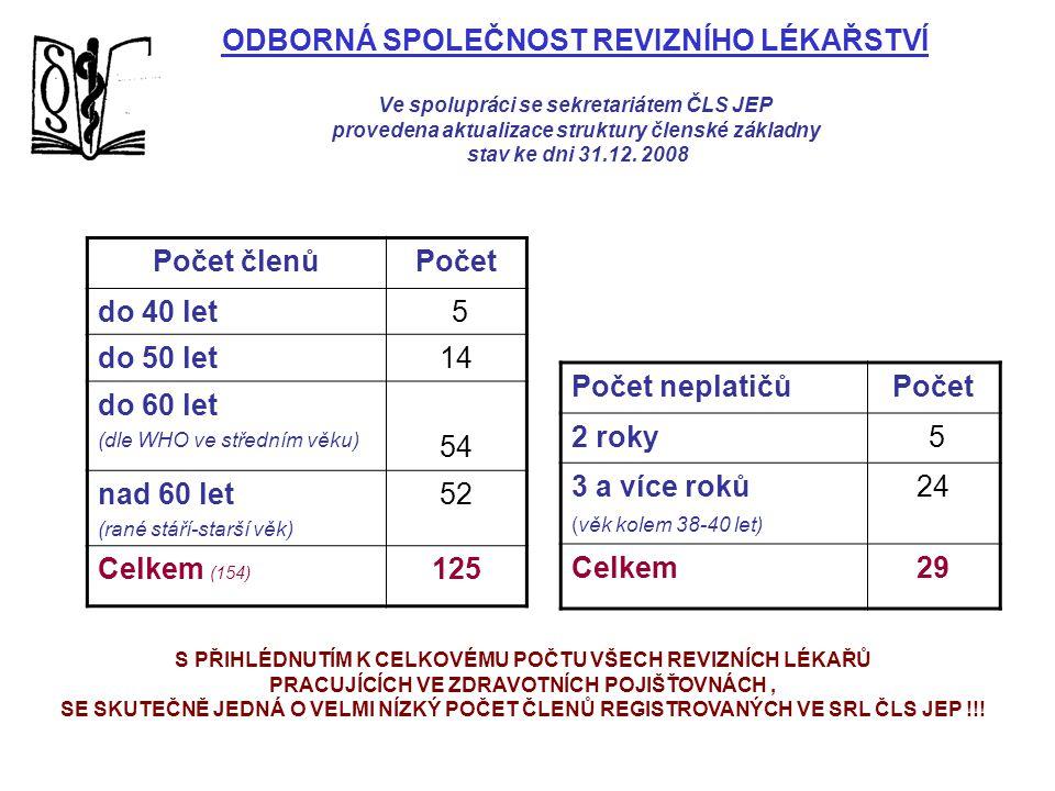 ODBORNÁ SPOLEČNOST REVIZNÍHO LÉKAŘSTVÍ Ve spolupráci se sekretariátem ČLS JEP provedena aktualizace struktury členské základny stav ke dni 31.12. 2008