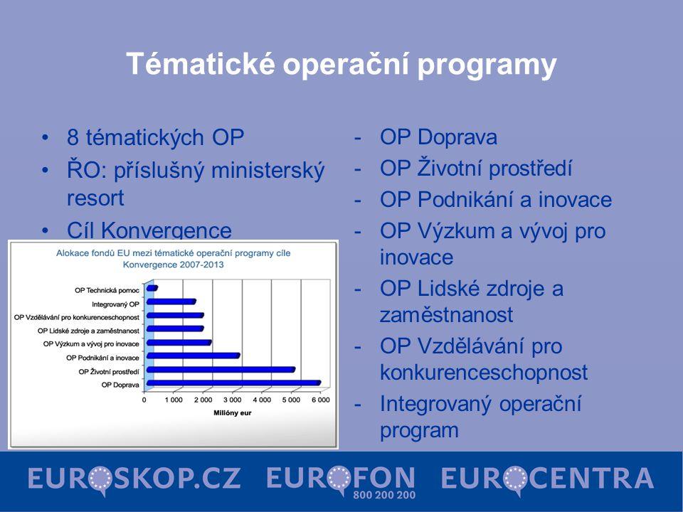 Tématické operační programy 8 tématických OP ŘO: příslušný ministerský resort Cíl Konvergence -OP Doprava -OP Životní prostředí -OP Podnikání a inovace -OP Výzkum a vývoj pro inovace -OP Lidské zdroje a zaměstnanost -OP Vzdělávání pro konkurenceschopnost -Integrovaný operační program -OP Technická pomoc