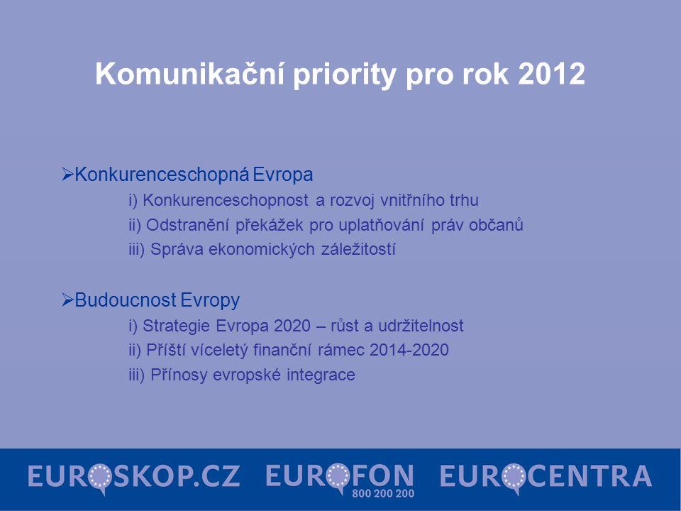 Komunikační priority pro rok 2012  Konkurenceschopná Evropa i) Konkurenceschopnost a rozvoj vnitřního trhu ii) Odstranění překážek pro uplatňování práv občanů iii) Správa ekonomických záležitostí  Budoucnost Evropy i) Strategie Evropa 2020 – růst a udržitelnost ii) Příští víceletý finanční rámec 2014-2020 iii) Přínosy evropské integrace