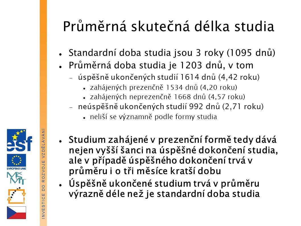 Průměrná skutečná délka studia Standardní doba studia jsou 3 roky (1095 dnů) Průměrná doba studia je 1203 dnů, v tom  úspěšně ukončených studií 1614