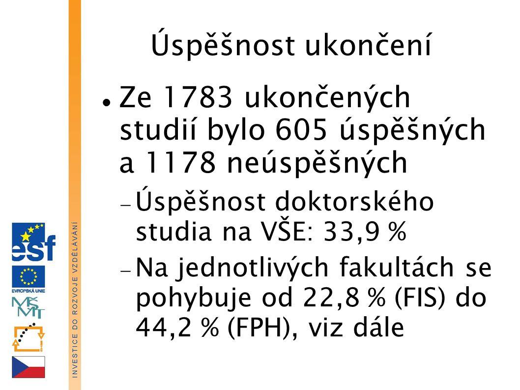 Úspěšnost ukončení Ze 1783 ukončených studií bylo 605 úspěšných a 1178 neúspěšných  Úspěšnost doktorského studia na VŠE: 33,9 %  Na jednotlivých fakultách se pohybuje od 22,8 % (FIS) do 44,2 % (FPH), viz dále