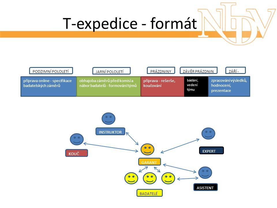 T-expedice - formát příprava online - specifikace badatelských záměrů obhajoba záměrů před komisí a nábor badatelů - formování týmů příprava - rešerše, koučování bádání, vedení týmu zpracování výsledků, hodnocení, prezentace GARANT BADATELÉ KOUČ INSTRUKTOR EXPERT ASISTENT PODZIMNÍ POLOLETÍ JARNÍ POLOLETÍ PRÁZDNINYZÁVĚR PRÁZDNINZÁŘÍ -