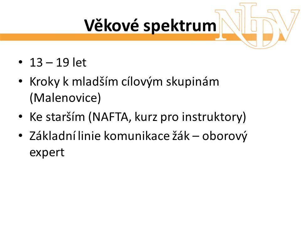 Věkové spektrum 13 – 19 let Kroky k mladším cílovým skupinám (Malenovice) Ke starším (NAFTA, kurz pro instruktory) Základní linie komunikace žák – obo