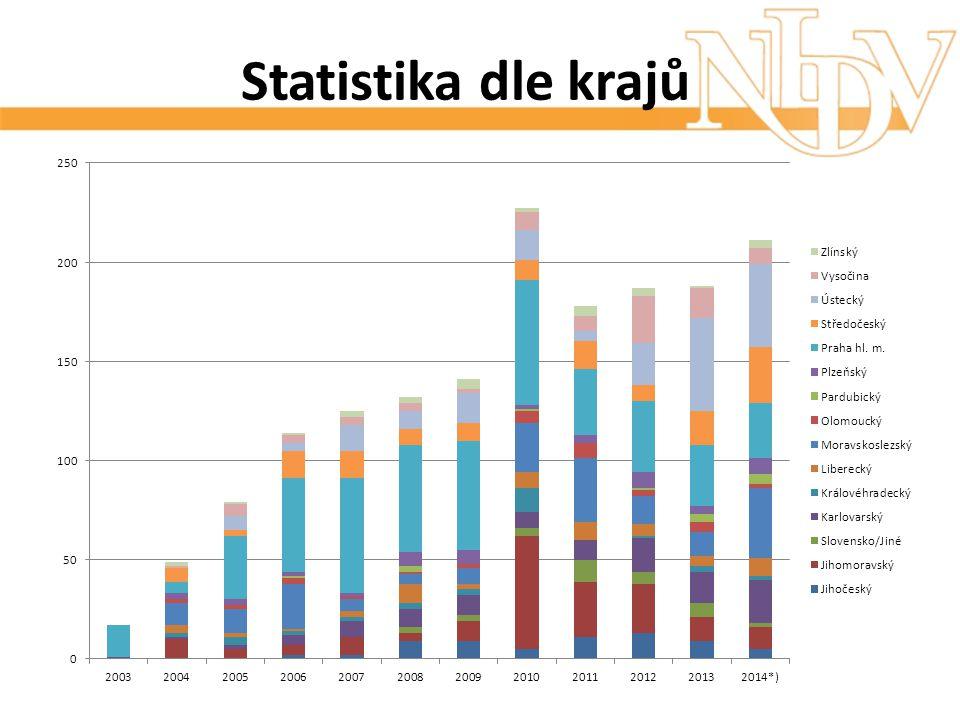 Statistika dle krajů