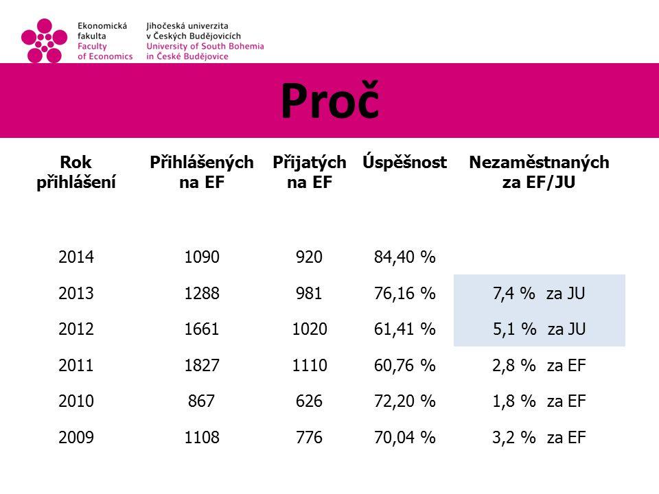 Proč Rok přihlášení Přihlášených na EF Přijatých na EF ÚspěšnostNezaměstnaných za EF/JU 2014109092084,40 % 2013128898176,16 %7,4 % za JU 20121661102061,41 %5,1 % za JU 20111827111060,76 %2,8 % za EF 201086762672,20 %1,8 % za EF 2009110877670,04 %3,2 % za EF
