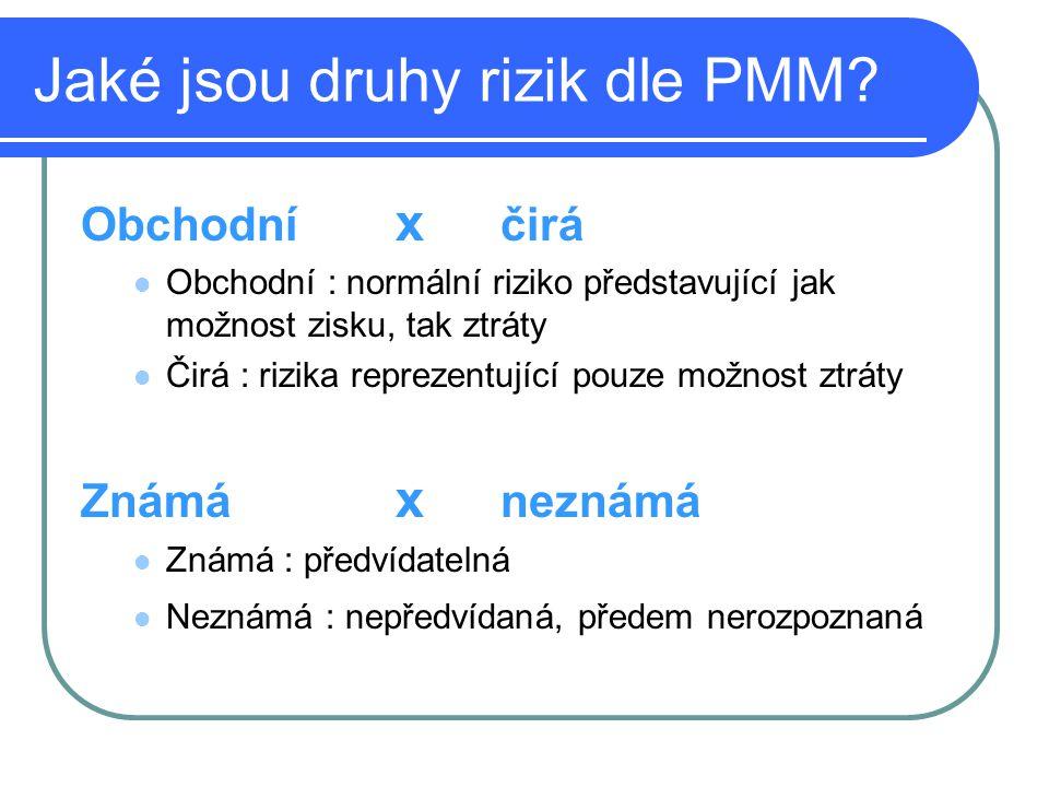 Jaké jsou druhy rizik dle PMM? Obchodní x čirá Obchodní : normální riziko představující jak možnost zisku, tak ztráty Čirá : rizika reprezentující pou