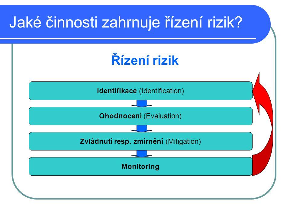 Jaké činnosti zahrnuje řízení rizik? Řízení rizik Identifikace (Identification) Ohodnocení (Evaluation) Zvládnutí resp. zmírnění (Mitigation) Monitori