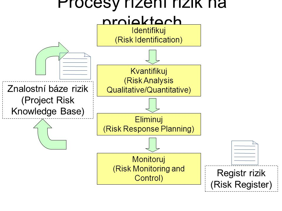Procesy řízení rizik na projektech Znalostní báze rizik (Project Risk Knowledge Base) Registr rizik (Risk Register) Identifikuj (Risk Identification)