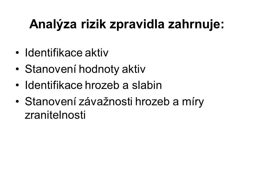 Analýza rizik zpravidla zahrnuje: Identifikace aktiv Stanovení hodnoty aktiv Identifikace hrozeb a slabin Stanovení závažnosti hrozeb a míry zranitelnosti