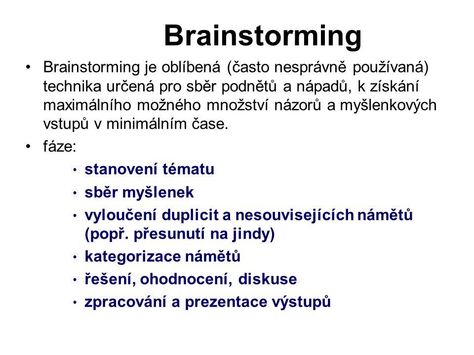 Brainstorming je oblíbená (často nesprávně používaná) technika určená pro sběr podnětů a nápadů, k získání maximálního možného množství názorů a myšlenkových vstupů v minimálním čase.