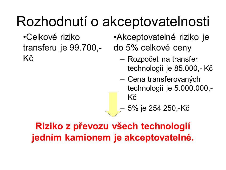 Rozhodnutí o akceptovatelnosti Celkové riziko transferu je 99.700,- Kč Akceptovatelné riziko je do 5% celkové ceny –Rozpočet na transfer technologií je 85.000,- Kč –Cena transferovaných technologií je 5.000.000,- Kč –5% je 254 250,-Kč Riziko z převozu všech technologií jedním kamionem je akceptovatelné.