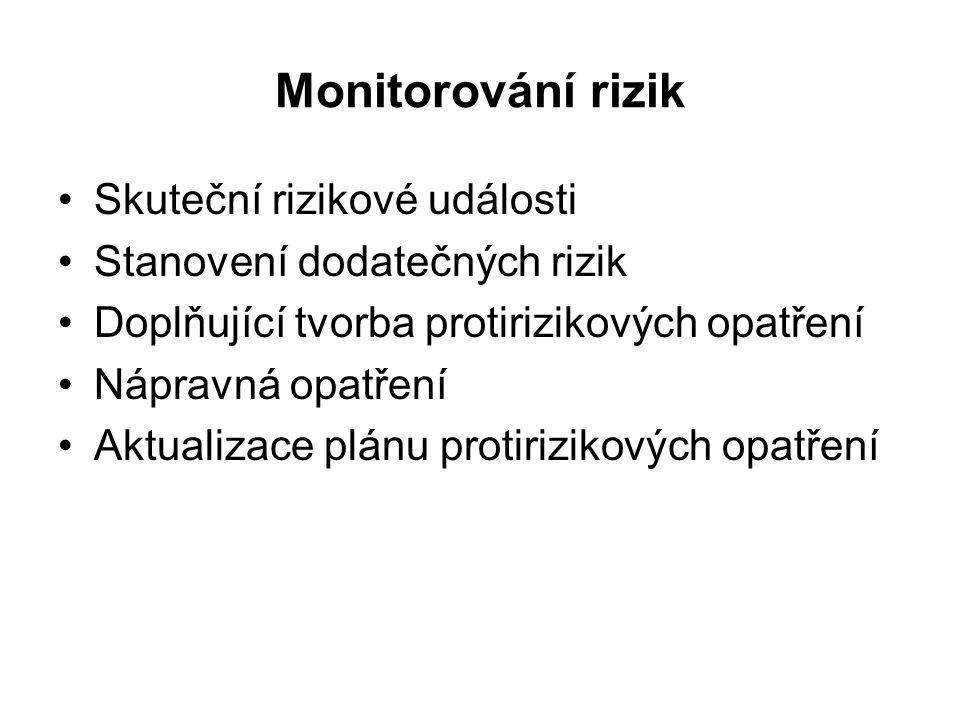 Monitorování rizik Skuteční rizikové události Stanovení dodatečných rizik Doplňující tvorba protirizikových opatření Nápravná opatření Aktualizace plánu protirizikových opatření