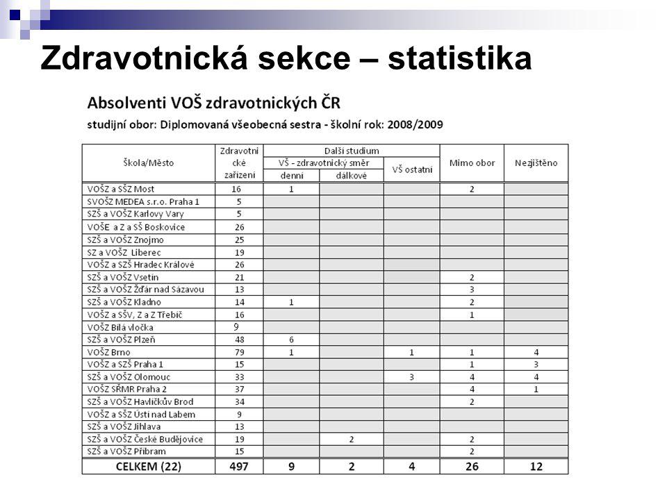 Zdravotnická sekce – statistika