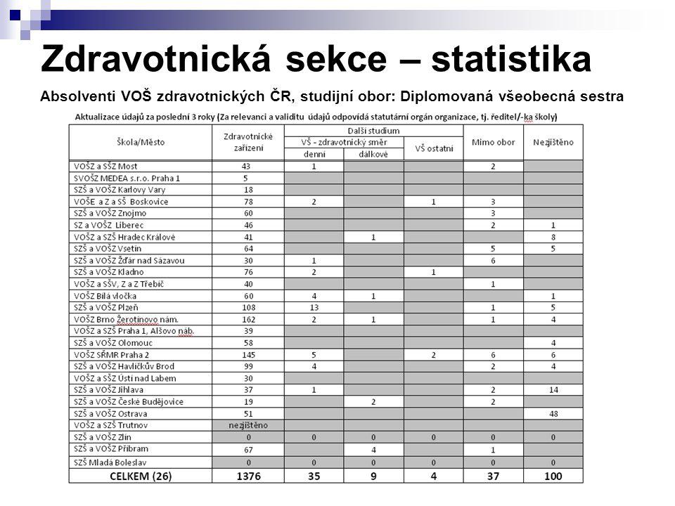 Absolventi VOŠ zdravotnických ČR, studijní obor: Diplomovaná všeobecná sestra