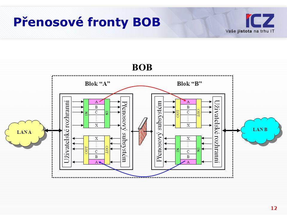 12 Přenosové fronty BOB LAN A LAN B Blok A Blok B BOB Uživatelské rozhranní Přenosový subsystém Uživatelské rozhranní Přenosový subsystém A B IN C :::: X A B OUT C :::: X A B IN C :::: X A B OUT C :::: X
