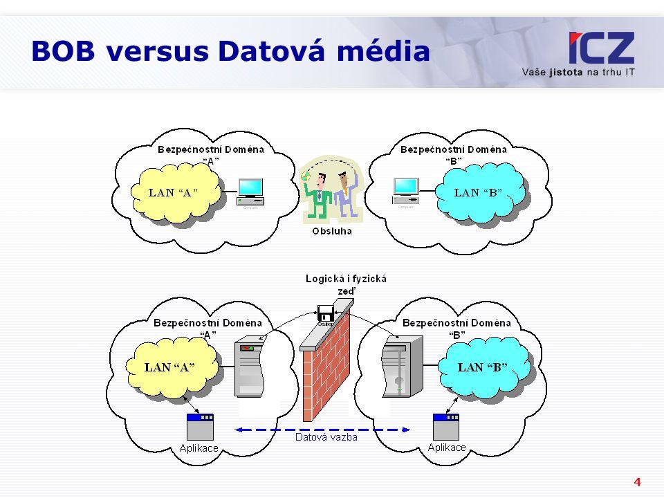 5 Plně rozdělené prostředí  Žádné průchozí spojení  Žádná aktivita z BOB do LAN  Nemožnost kompromitující konfigurace