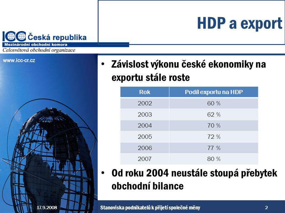www.icc-cr.cz Závislost výkonu české ekonomiky na exportu stále roste Od roku 2004 neustále stoupá přebytek obchodní bilance HDP a export 17.9.20082 Stanoviska podnikatelů k přijetí společné měny RokPodíl exportu na HDP 200260 % 200362 % 200470 % 200572 % 200677 % 200780 %