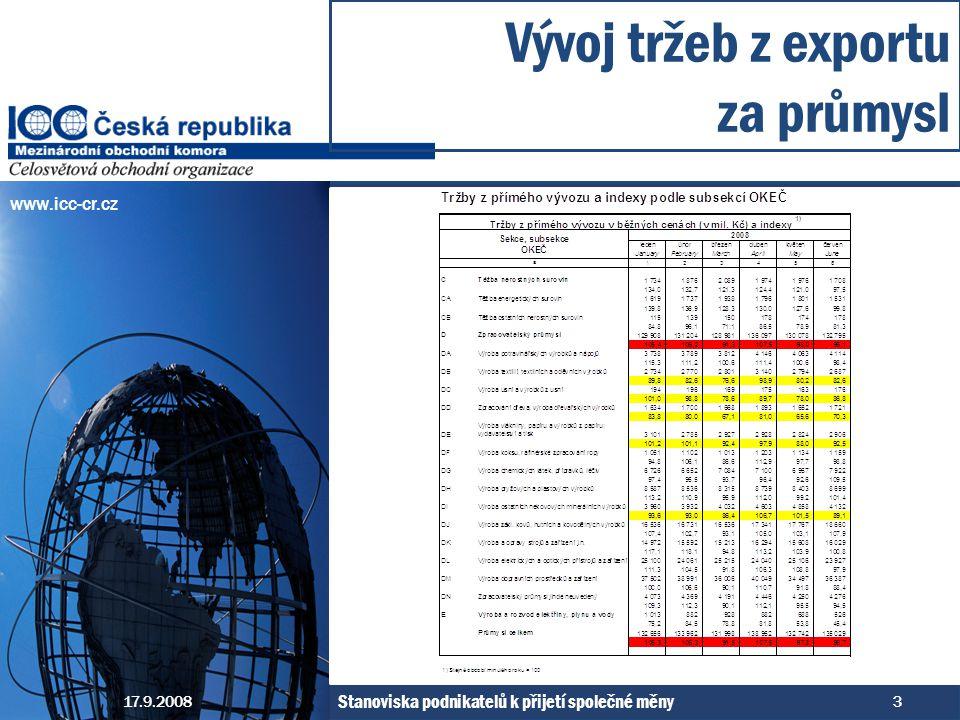 www.icc-cr.cz Vývoj tržeb z exportu za průmysl 17.9.2008 Stanoviska podnikatelů k přijetí společné měny 3