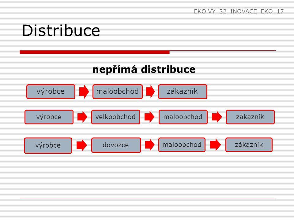 Distribuce nepřímá distribuce výrobcevelkoobchodmaloobchodzákazník výrobcemaloobchodzákazník výrobce dovozce maloobchodzákazník EKO VY_32_INOVACE_EKO_