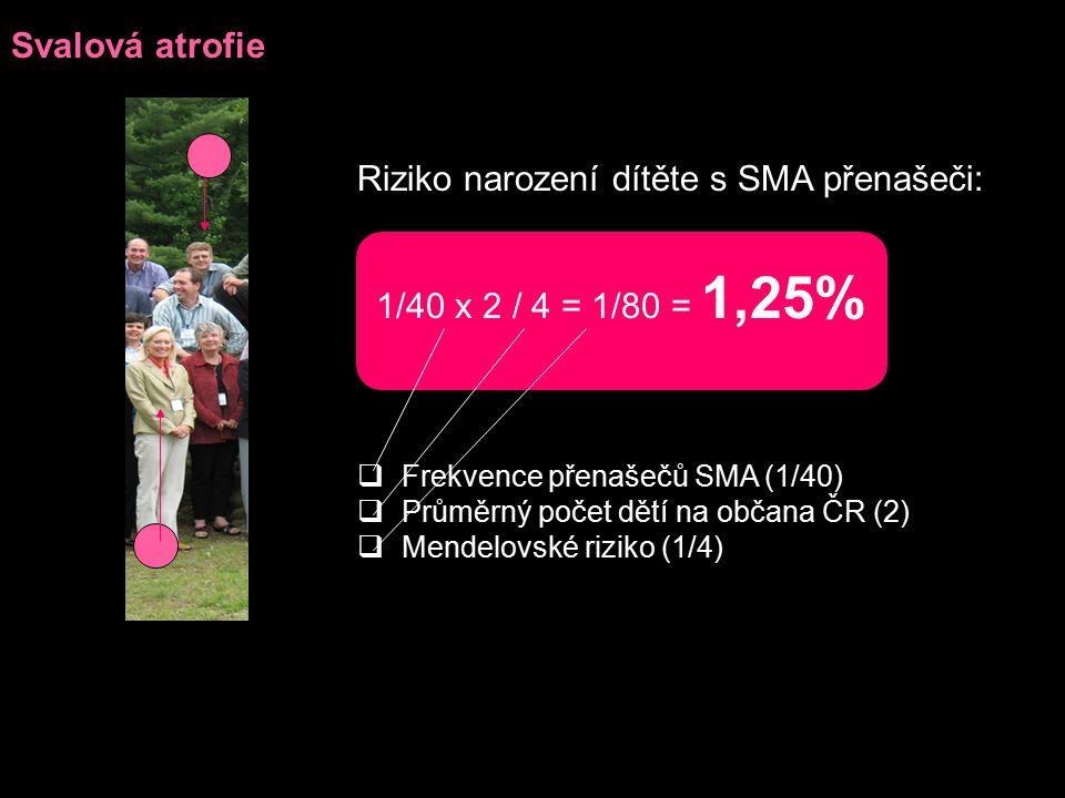 Svalová atrofie Riziko narození dítěte s SMA přenašeči:  Frekvence přenašečů SMA (1/40)  Průměrný počet dětí na občana ČR (2)  Mendelovské riziko (