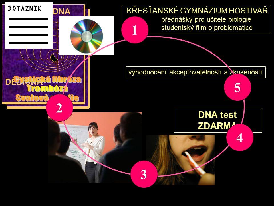 KŘESŤANSKÉ GYMNÁZIUM HOSTIVAŘ přednášky pro učitele biologie studentský film o problematice DNA test ZDARMA Preventivní DNA test … DĚDIČNÁ vyhodnocení
