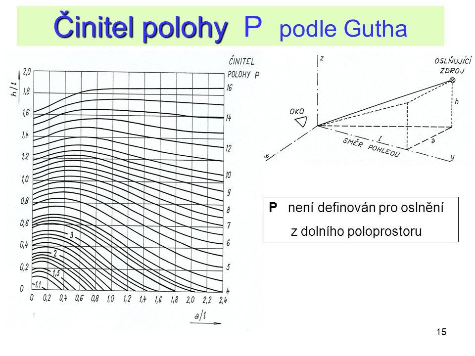 15 Činitel polohy Činitel polohy P podle Gutha P není definován pro oslnění z dolního poloprostoru