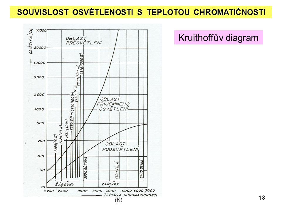 18 (K) SOUVISLOST OSVĚTLENOSTI S TEPLOTOU CHROMATIČNOSTI Kruithoffův diagram