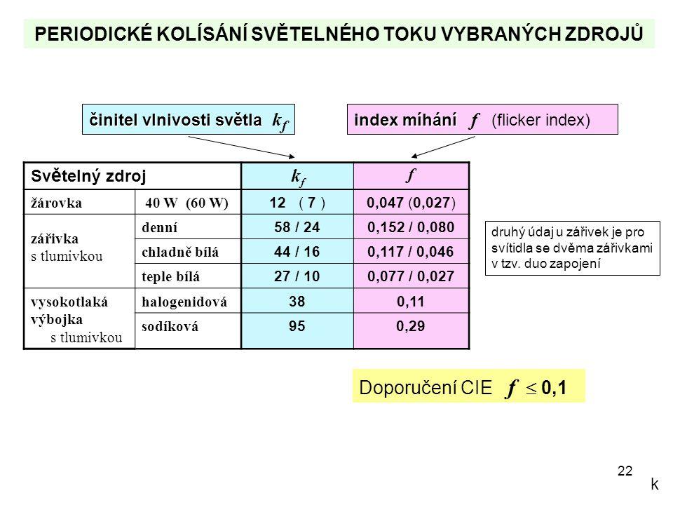 22 Sv ě telný zdroj kfkf f žárovka 40 W (60 W) 12 ( 7 )0,047 (0,027) zářivka s tlumivkou denní 58 / 240,152 / 0,080 chladně bílá 44 / 160,117 / 0,046