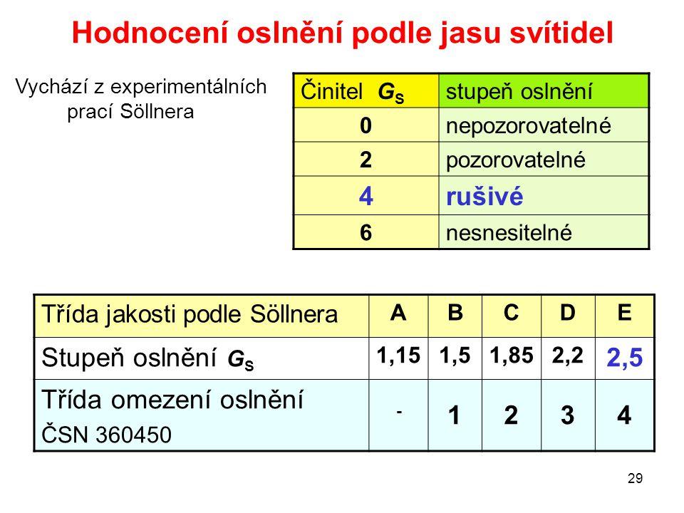 29 Hodnocení oslnění podle jasu svítidel Činitel G S stupeň oslnění 0nepozorovatelné 2pozorovatelné 4rušivé 6nesnesitelné Vychází z experimentálních p