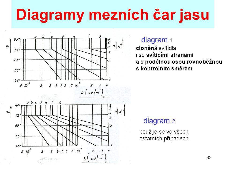 32 Diagramy mezních čar jasu diagram 1 diagram 2 cloněná svítidla i se svíticími stranami a s podélnou osou rovnoběžnou s kontrolním směrem použije se