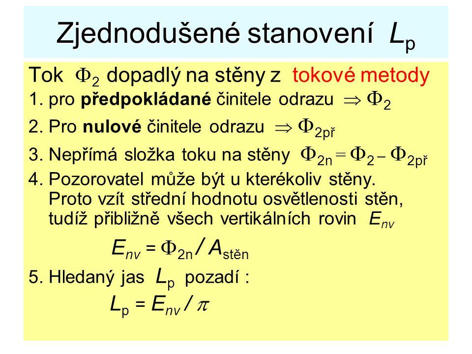 39 Zjednodušené stanovení Zjednodušené stanovení L p Tok  2 dopadlý na stěny z tokové metody 1. pro předpokládané činitele odrazu   2 2. Pro nulové