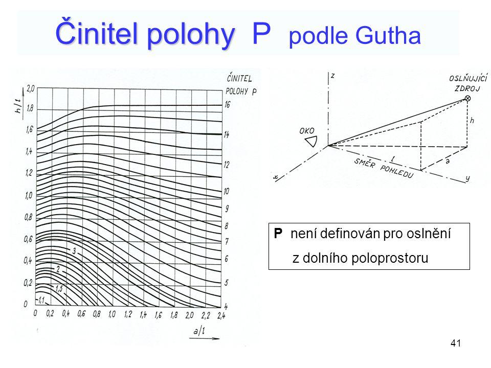 41 Činitel polohy Činitel polohy P podle Gutha P není definován pro oslnění z dolního poloprostoru