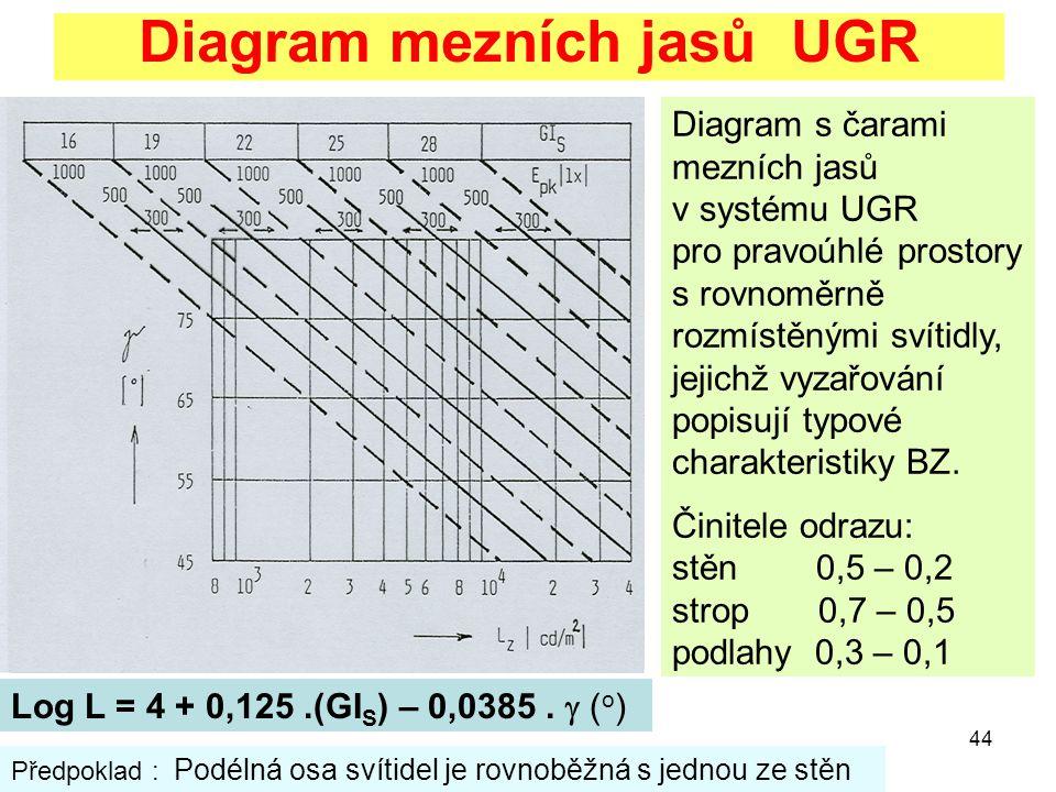 44 Diagram mezních jasů UGR Diagram s čarami mezních jasů v systému UGR pro pravoúhlé prostory s rovnoměrně rozmístěnými svítidly, jejichž vyzařování