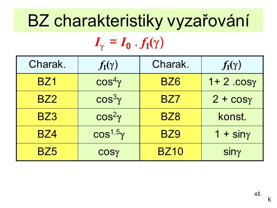 45 BZ BZ charakteristiky vyzařování I  = I 0. f I (  ) Charak. fI()fI() fI()fI() BZ1 cos 4  BZ6 1+ 2.cos  BZ2 cos 3  BZ7 2 + cos  BZ3 cos 2