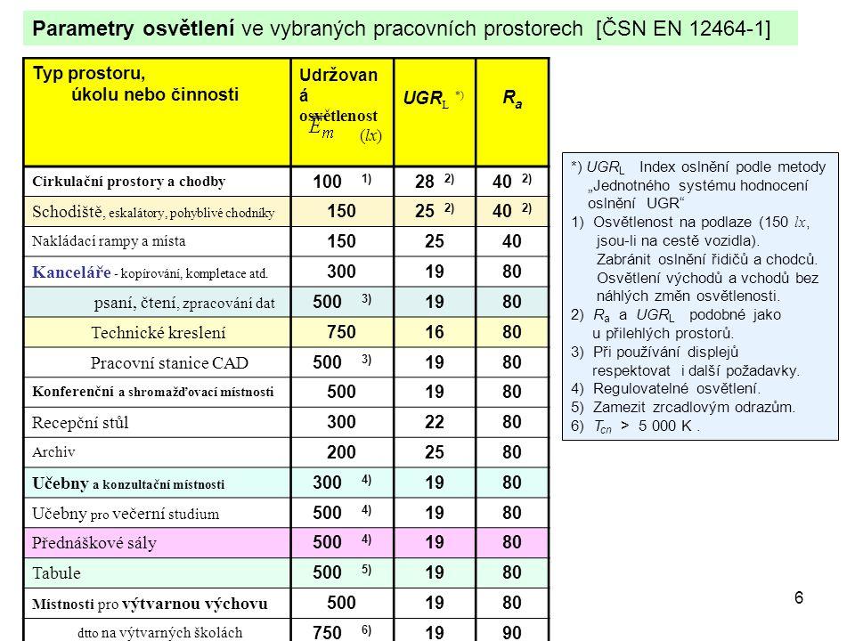 6 Typ prostoru, úkolu nebo činnosti Udr ž ovan á osvětlenost (lx) UGR L *) RaRa Cirkulační prostory a chodby 100 1) 28 2) 40 2) Schodiště, eskalátory,