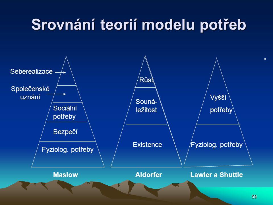 59 Srovnání teorií modelu potřeb Srovnání teorií modelu potřeb. Seberealizace Společenské uznání Sociální potřeby Bezpečí Fyziolog. potřeby Existence