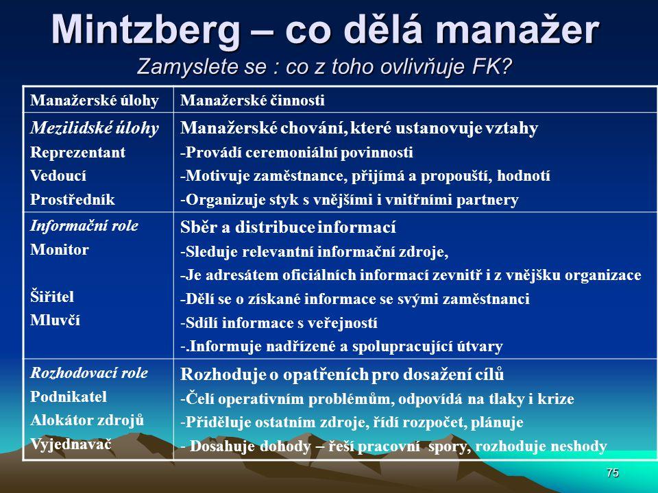 75 Mintzberg – co dělá manažer Zamyslete se : co z toho ovlivňuje FK? Manažerské úlohyManažerské činnosti Mezilidské úlohy Reprezentant Vedoucí Prostř